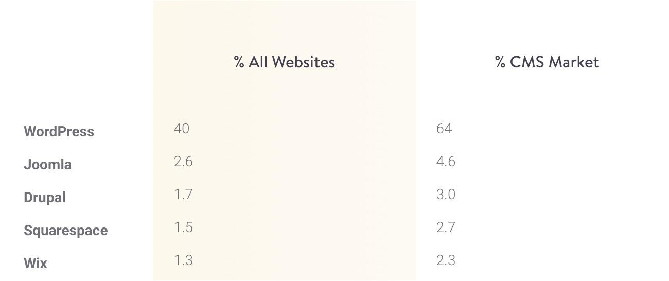 Part de marche de WordPress dans le monde selon l'organisme W3C